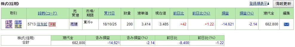 2018/10/29損益状況