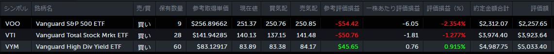 NISA口座、米国株ETF残高