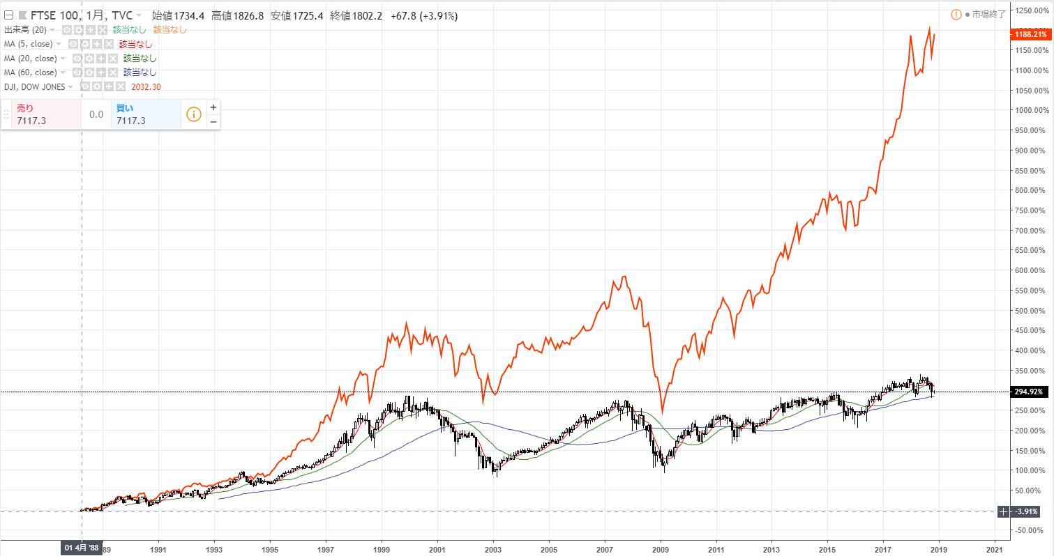 FTSE100、ダウ比較チャート