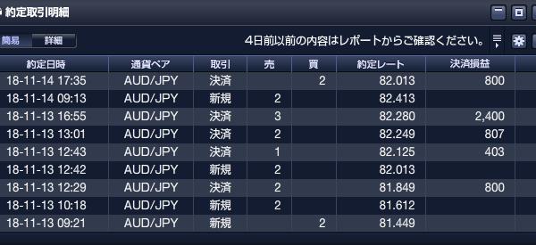 【ループイフダン】豪ドル円 5日移動平均線割ったのでS40開始
