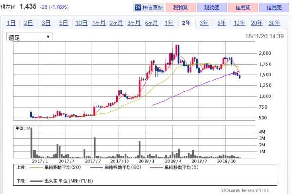 【株売却】NISA口座保有中の3475グッドコムアセット