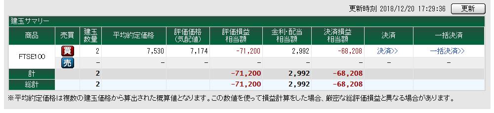 FTSE100 売り追加前