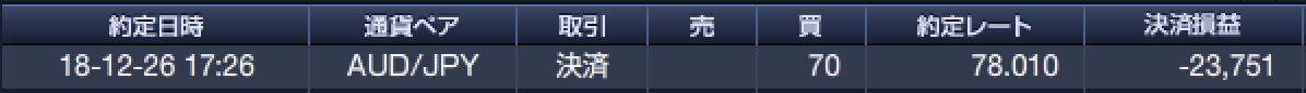 豪ドル円、売りヘッジ決済