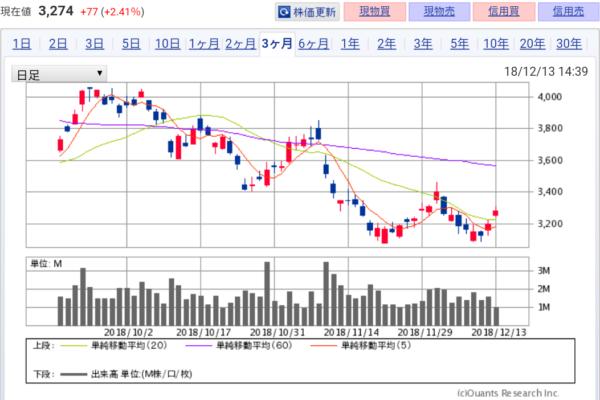 【株トレード】住友金属鉱山 あっさり20日移動平均線越え