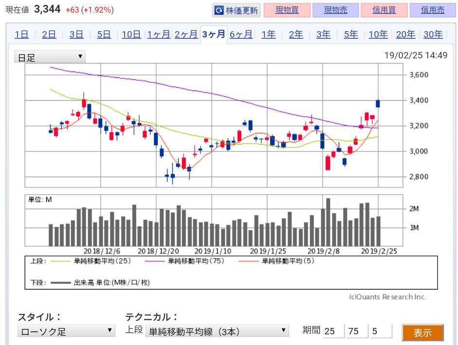 住友金属鉱山日足チャート2/25