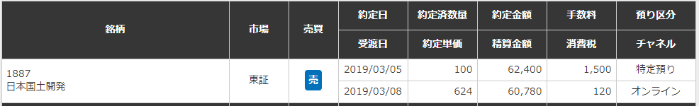 日本国土開発売却結果