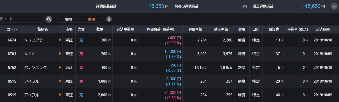 DMM株保有状況4/12-2