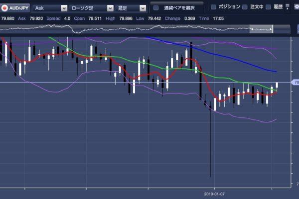 【ループイフダン】久々にプラ転 豪ドル円収支報告