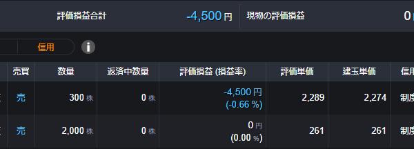 【DMM株】トレード状況 いくつか買いエントリー