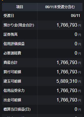 【DMM株】トレード状況 6/3~6/5 負け負けでDMM株無料取引期間終了
