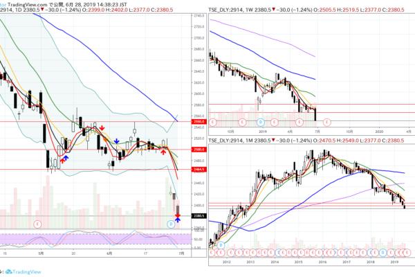 SBI証券 株トレード 6/24~6/28 JTにやられますた