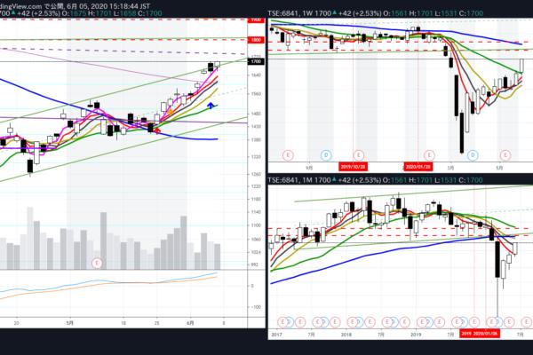 株トレード 6/1~6/5 先月のマイナスを早くも回収 +248,403円